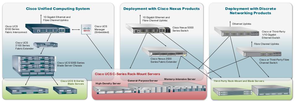 Server Cisco UCS C200 M2 – Đẳng cấp tạo nên thương hiệu